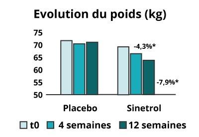 Evolution poids