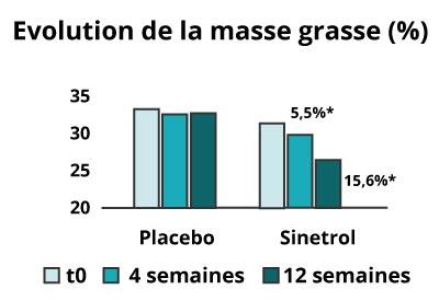 Evolution masse grasse