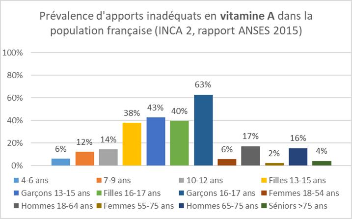 Tableau ANC vitamine A