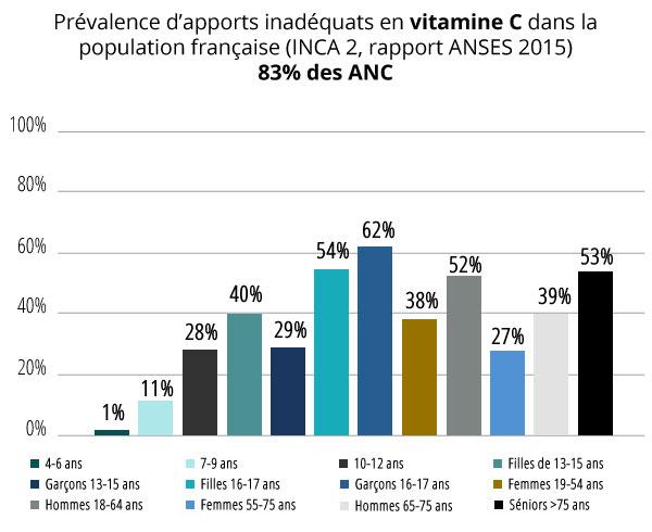 Apports nutritionnels recommandés - Vitamine C