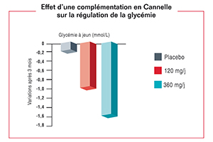 schema glycémie et cannelle