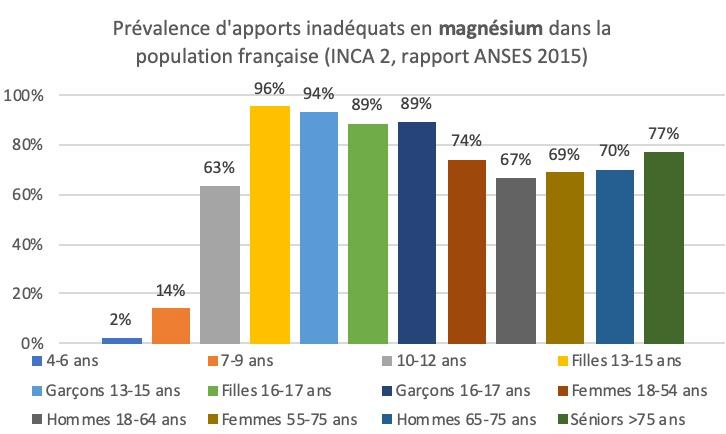 Déficiences en Magnésium dans la population française