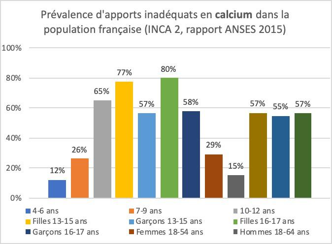 Déficiences en Calcium dans la population française