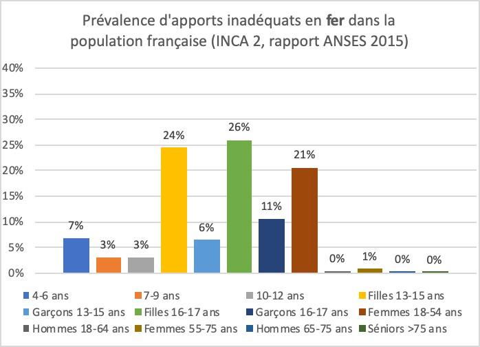Déficiences en fer dans la population française