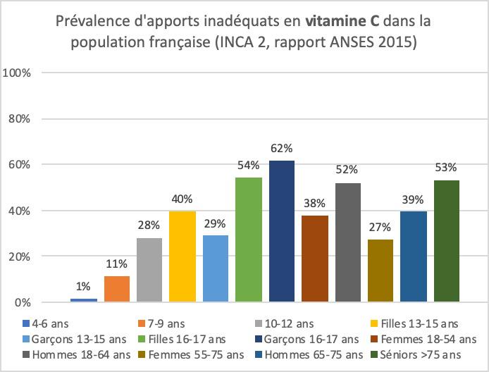 Déficiences en Vitamine C dans la population française
