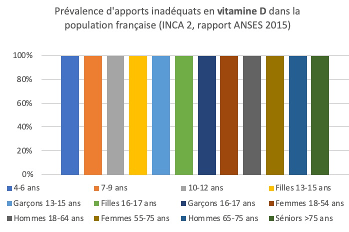 Déficiences en Vitamine D dans la population française