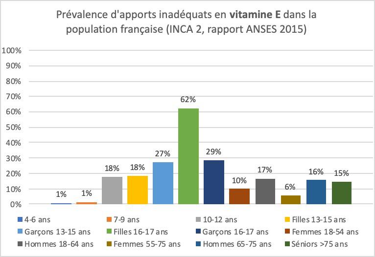 Déficiences en Vitamine E dans la population française
