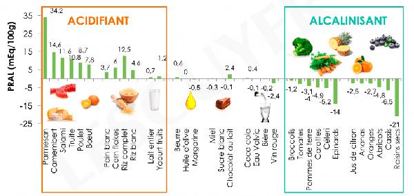 schéma équilibre acido-basique